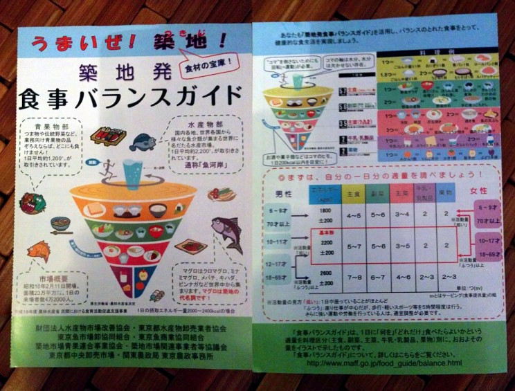 Targ rybny Tsukiji wTokio (Tsukiji-shijō - 築地市場) japońska piramida żywieniowa