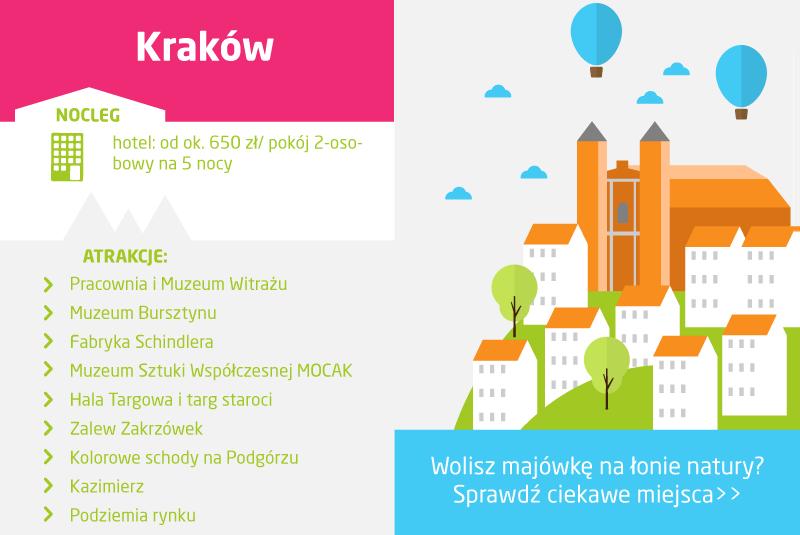 Polska Gdzie jechać namajówkę: Kraków
