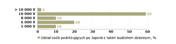 Co musisz wiedzieć przedpodróżą doJaponii? Ile kosztuje wyjazd doJaponii - koszt dzienny