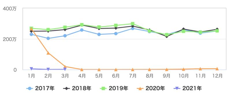 Japonia popandemii - turyści wJaponii